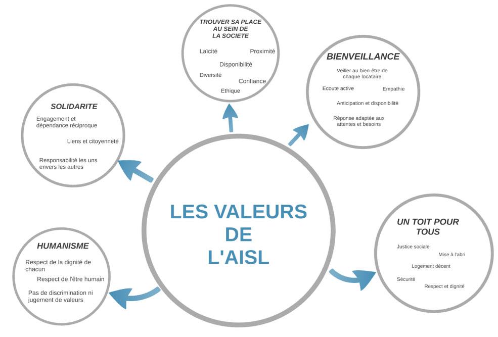 schema valeurs AISL